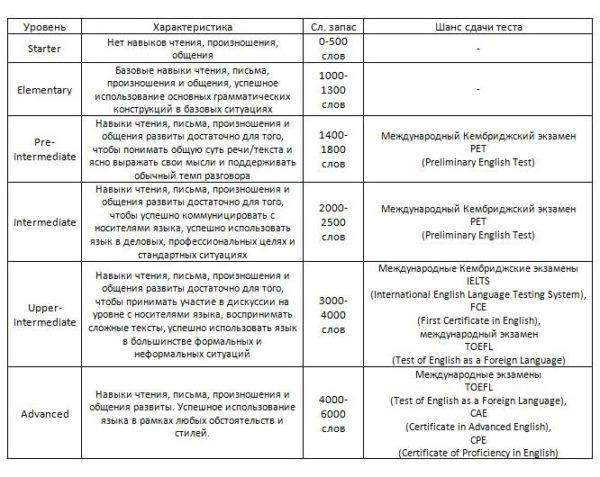 Таблица уровней знаний английского языка